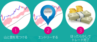 Easy Trade FX・3ステップ.PNG
